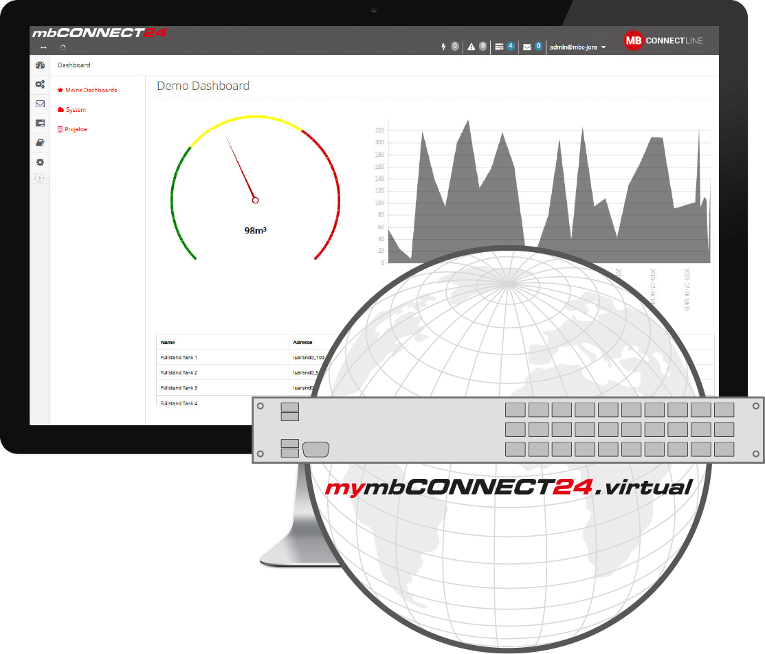 mbcONNECT24 – The remote service portal