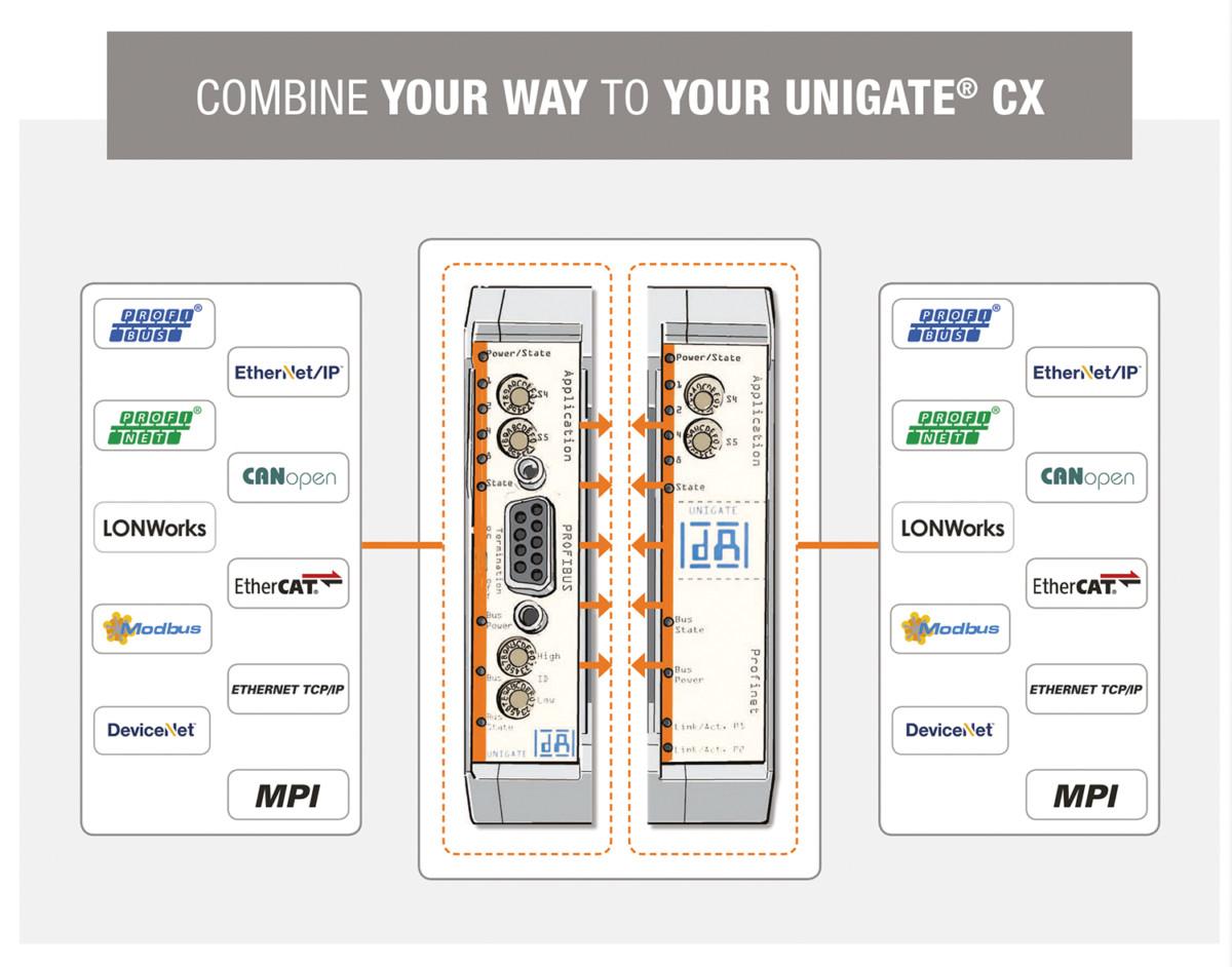 Gateway – UNIGATE CX – Leistungsstarke Serie für die Kommunikation unterschiedlicher Busvarianten