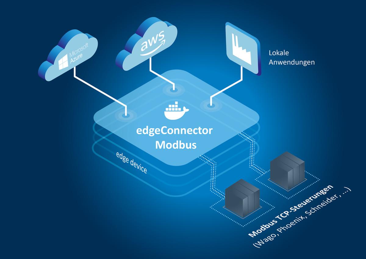 Softing stellt Softwaremodul zur Anbindung von Modbus TCP-Steuerungen an IIoT-Anwendungen vor