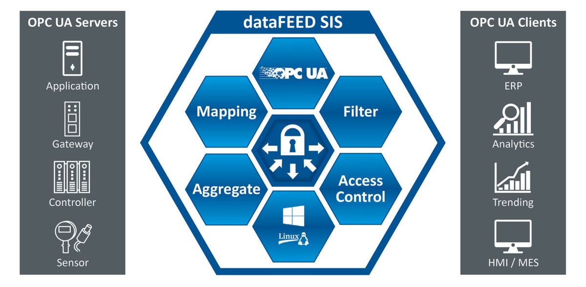 dataFEED Secure Integration Server – Software zur IT/OT-Integration auf Basis des OPC UA-Interoperabilitätsstandards