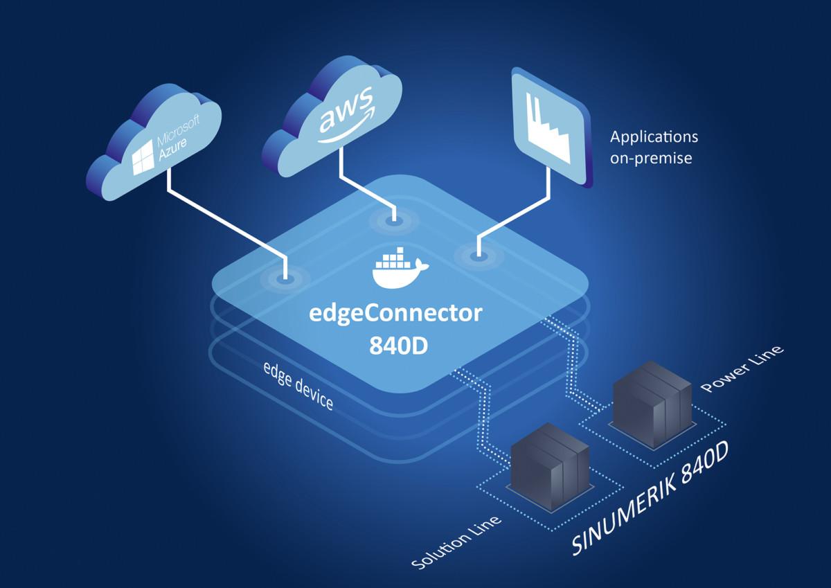 edgeConnector 840D – Softwaremodul zur Anbindung von SINUMERIK 840D-Steuerungen an industrielle IoT-Anwendungen