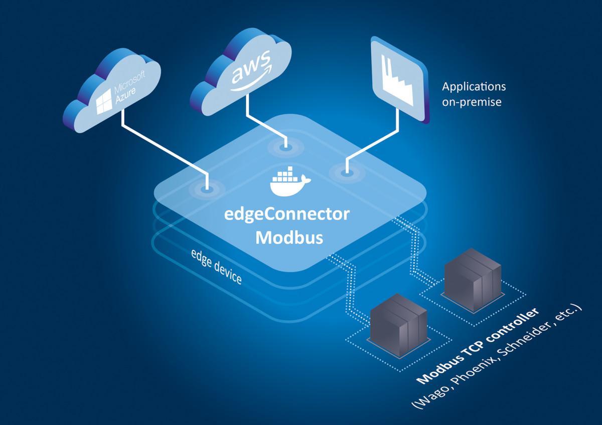 edgeConnector Modbus – Softwaremodul zur Anbindung von Modbus TCP-Steuerungen an industrielle IoT-Anwendungen