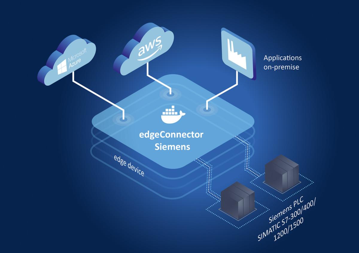 edgeConnector Siemens – Softwaremodul zur Anbindung von SIMATIC S7-Steuerungen an industrielle IoT-Anwendungen