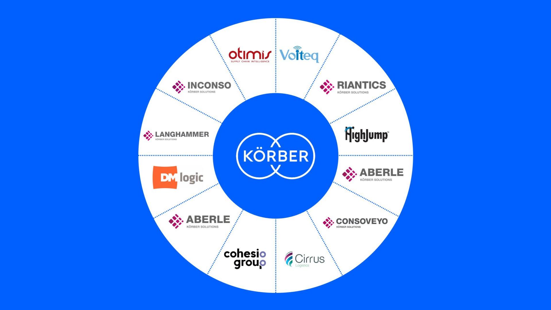 Empresas globais de Soluções de Supply Chain unem-se a marca Körber